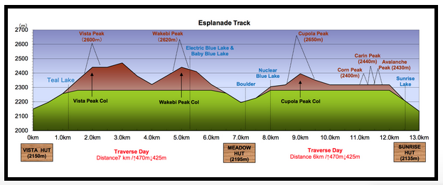 EsplanadeTrack_ElevationProfile